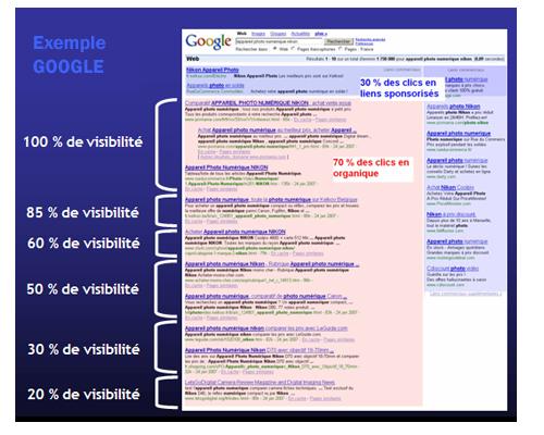 r u00e9f u00e9rencement google visibilit u00e9