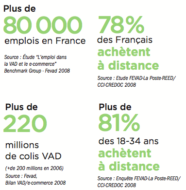 chiffres-ecommerce-vente-a-distance