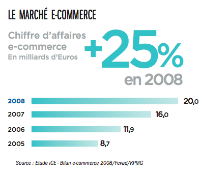marche-ecommerce-chiffre-daffaire