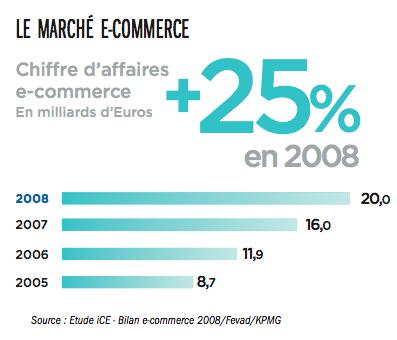 marche-ecommerce-chiffre-daffaire