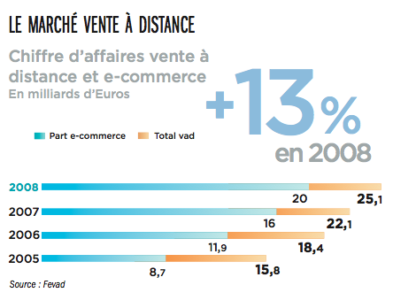 marche-vente-a-distance-chiffre-daffaires