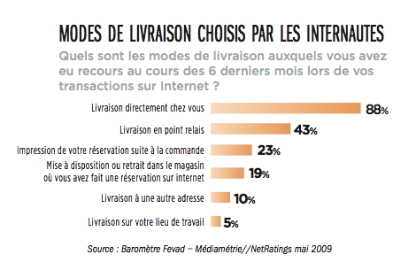 mode-de-livraison-ecommerce