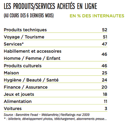 produits-achetes-en-ligne-ecommerce