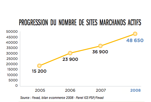 progression-nombre-sites-ecommerce
