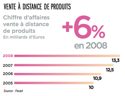 vente-a-distance-produits-chiffre-d'affaire