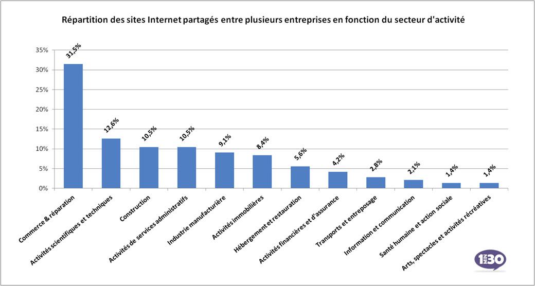 Chiffres : L'Observatoire des sites Internet professionnels français par 1min30 et DataPublica