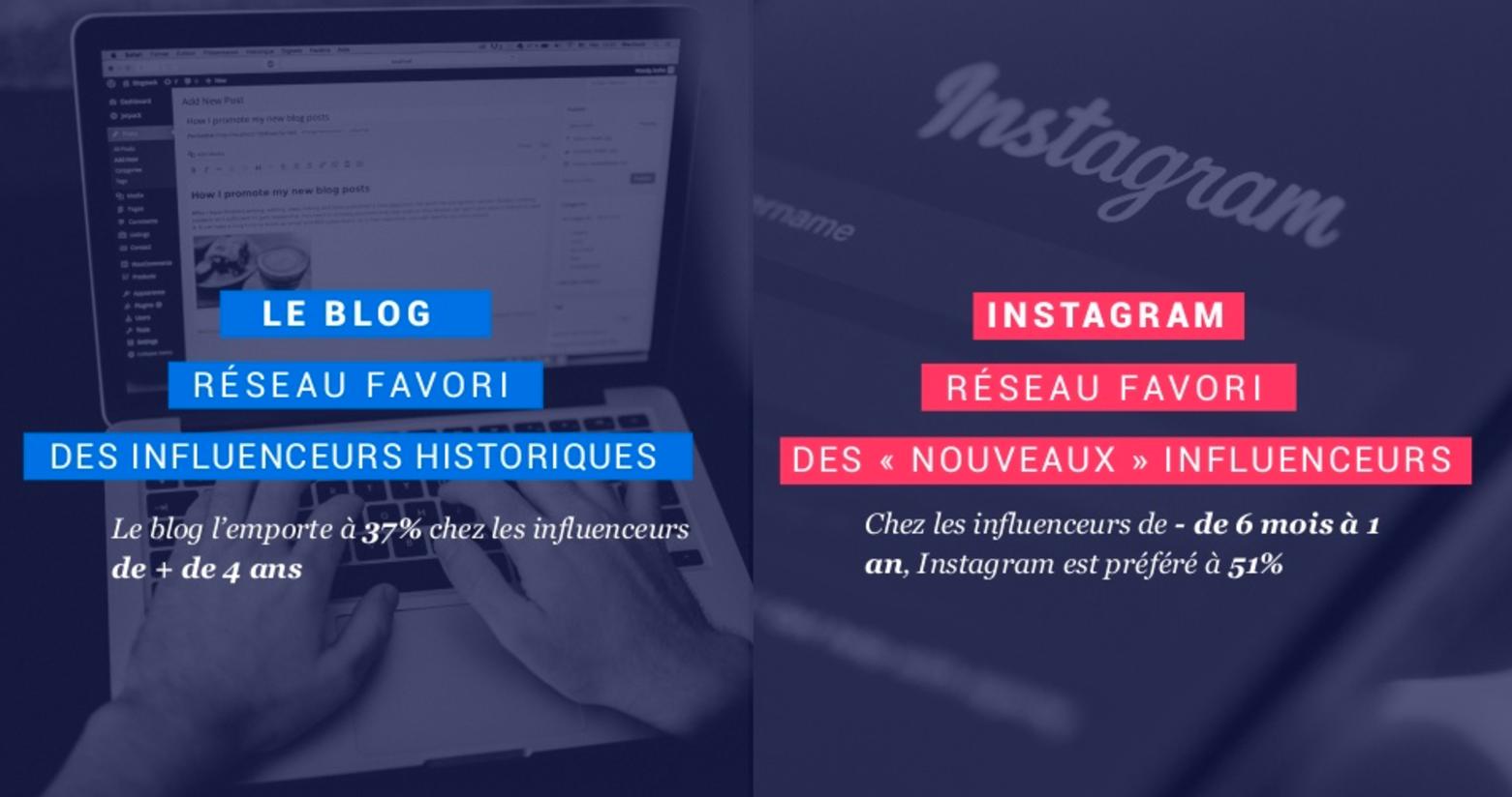etude-influenceurs-marque-reech-blog-instagram
