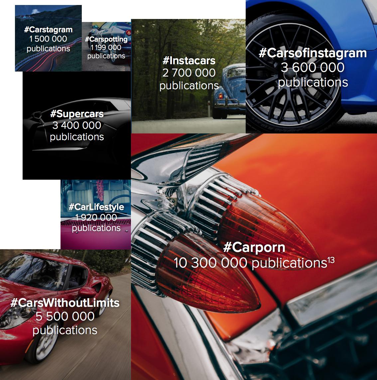 hashtags-etude-instagram-automobile