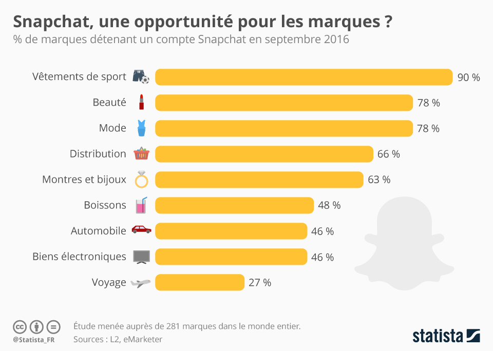 chartoftheday_9297_snapchat_une_opportunite_pour_les_marques_n