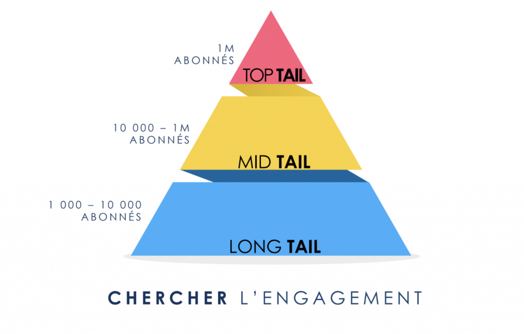 pyramide-influenceurs-reech