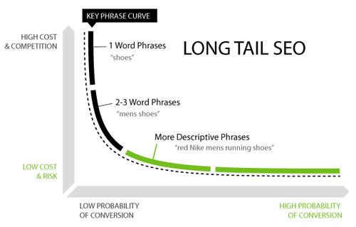 Long Tail Schéma