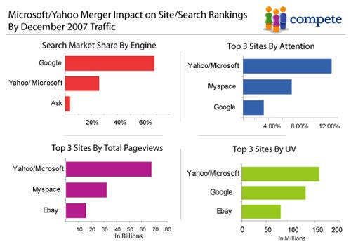 Yahoo / Microsoft contre Google