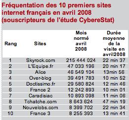 Internet chiffres