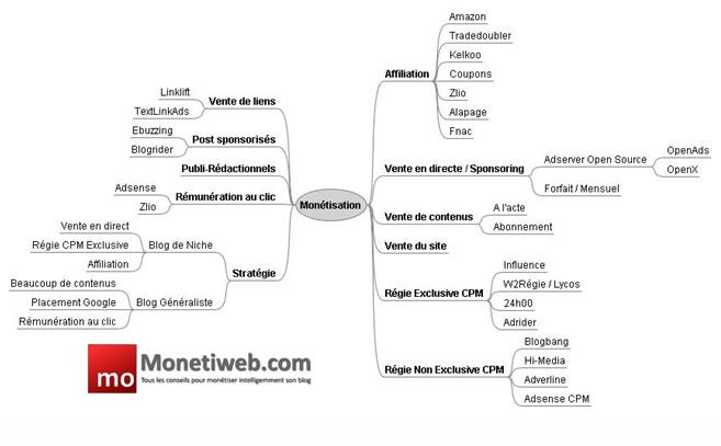 Monétisation blog schéma