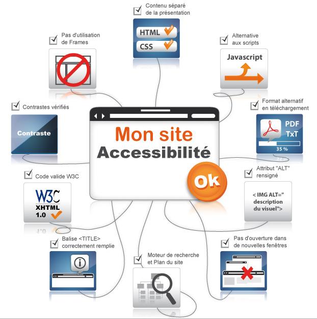 Accessibilité site web