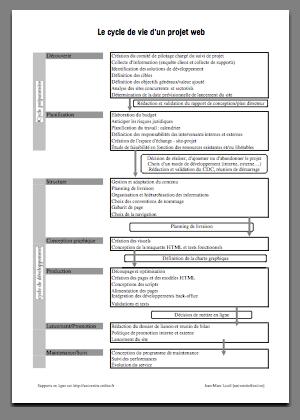 Gestion de projet web : PDF