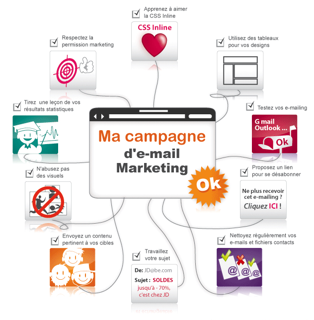 Emailing Campagne Marketing