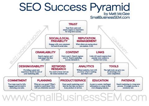 Pyramide du succès en SEO