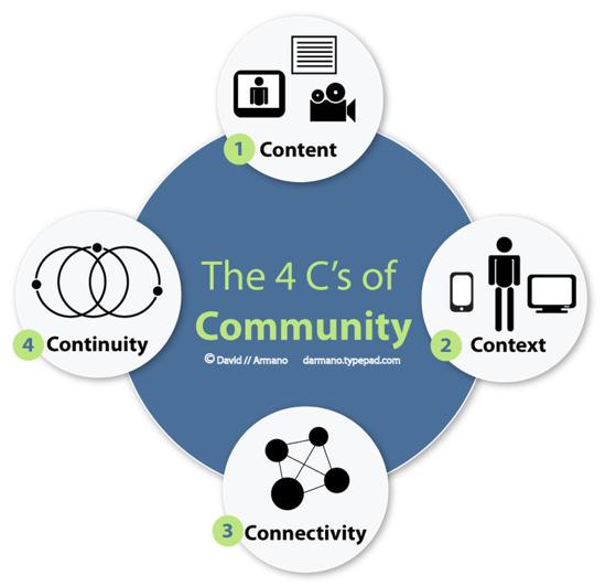 4C communauté