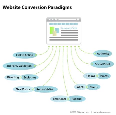 conversion-visiteurs-acheteurs-web
