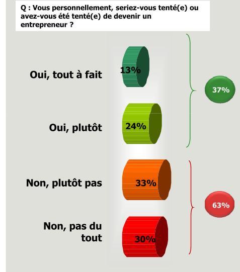 sondage-entrepreneur-1