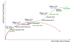 futur-productivite-web