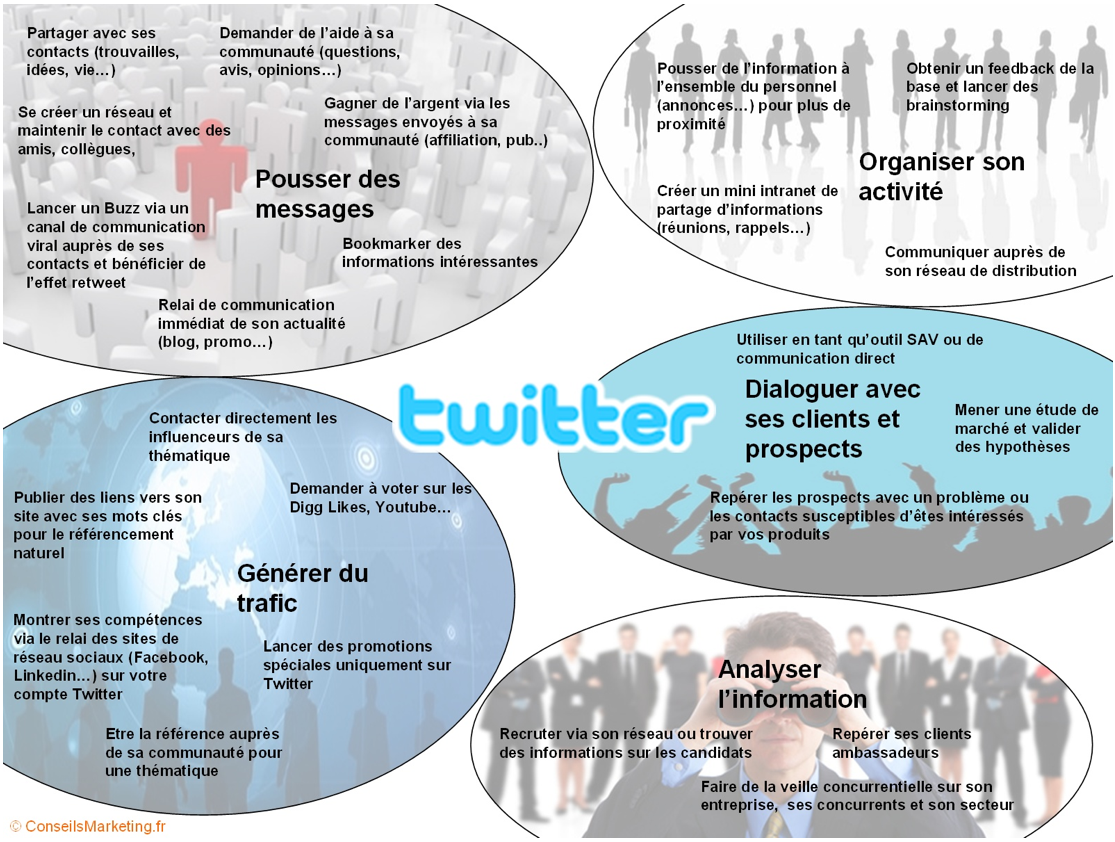 twitter-usages-professionnels
