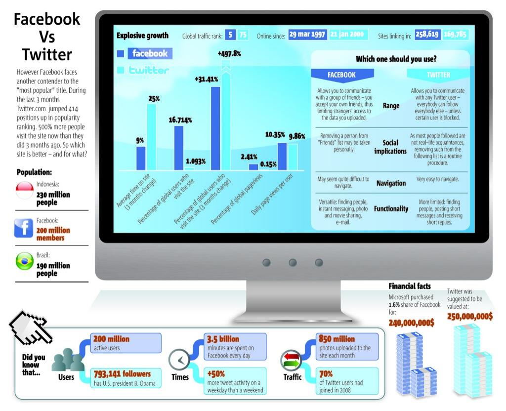 Comparatif Facebook / Twitter