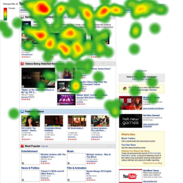 Youtube-eye-tracking