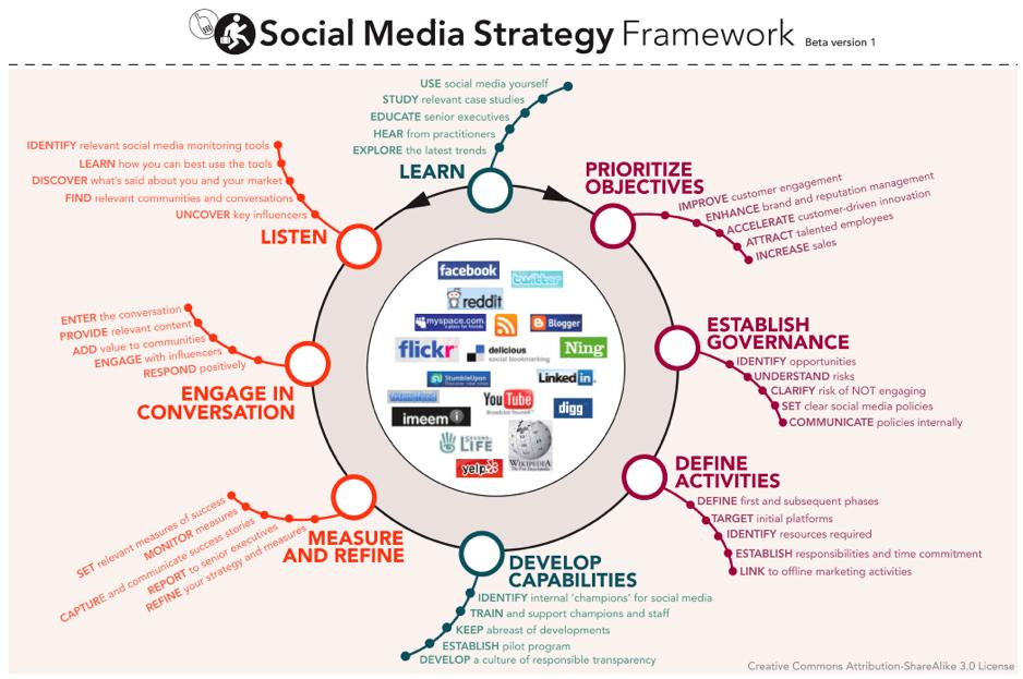 comment-interagir-avec-les-medias-sociaux