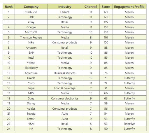 classement-1-engagement-marques-medias-sociaux