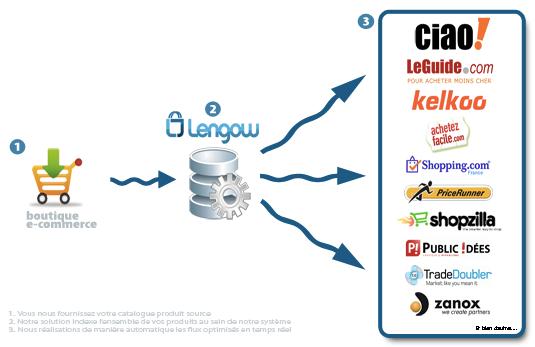 lengow-principe