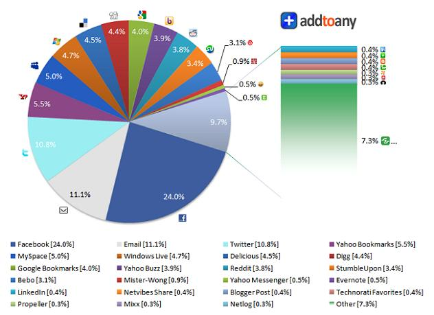 partage-informations-addtoany-graph