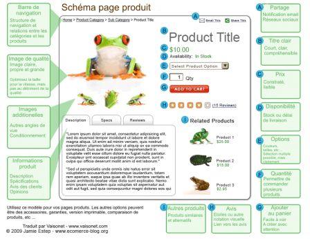 schema-fiche-produit-ecommerce