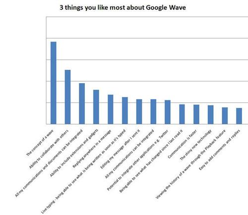 Likes-google-wave