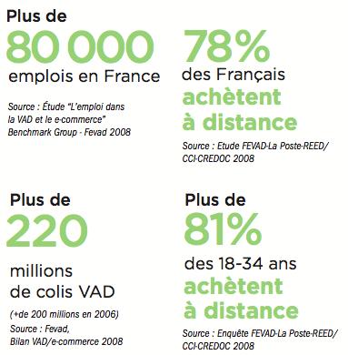 chiffres-ecommerce-vente-a-distance