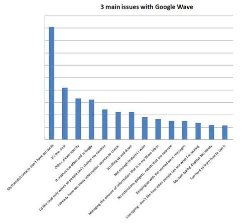 dont-like-google-wave