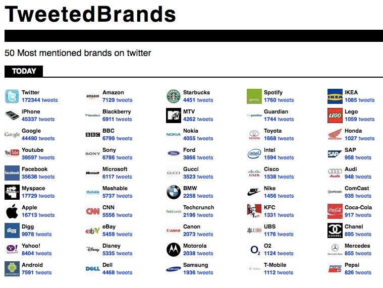 tweetedbrands.com
