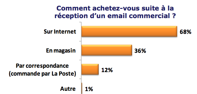 etude-email-comment-acheter