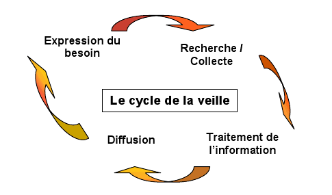 veille-cycle