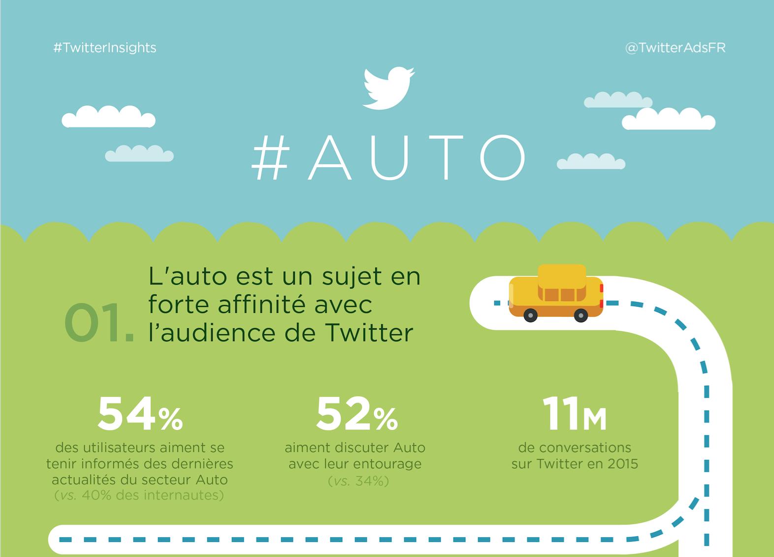 auto-twitter