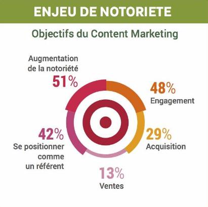 content-marketing-notoriete