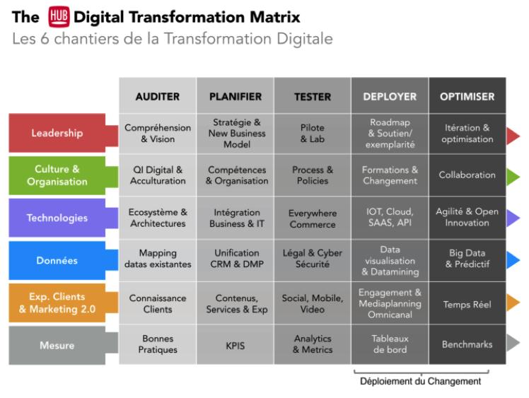 transformations-digitales-chantiers