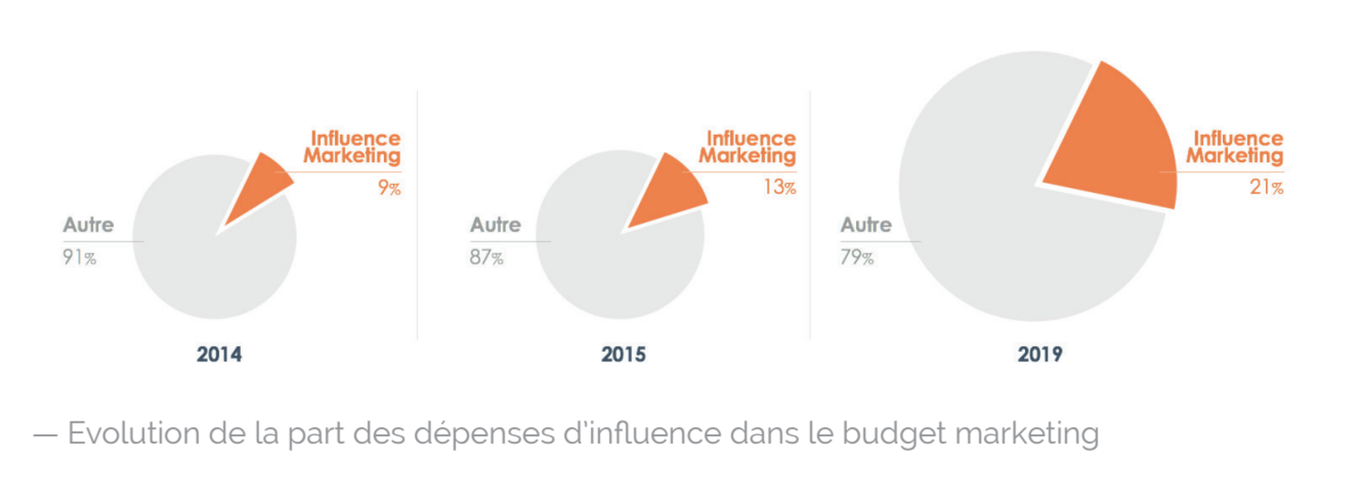 depenses-marketing-influence-reech